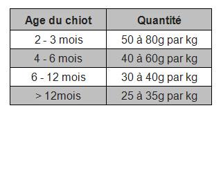 Rations pour chiots